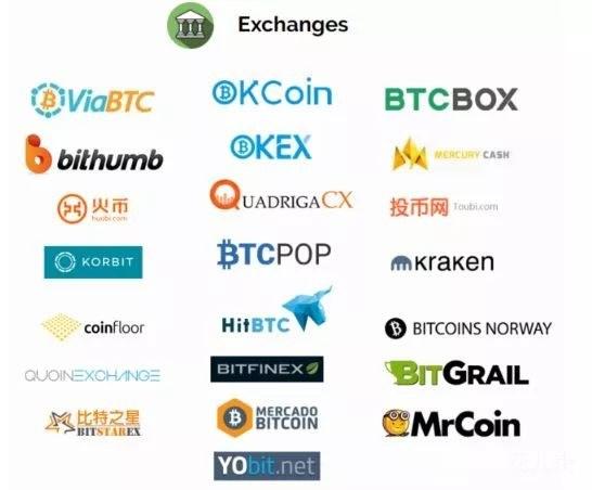 """5家主流数字货币交易平台测评及优缺点分析"""""""