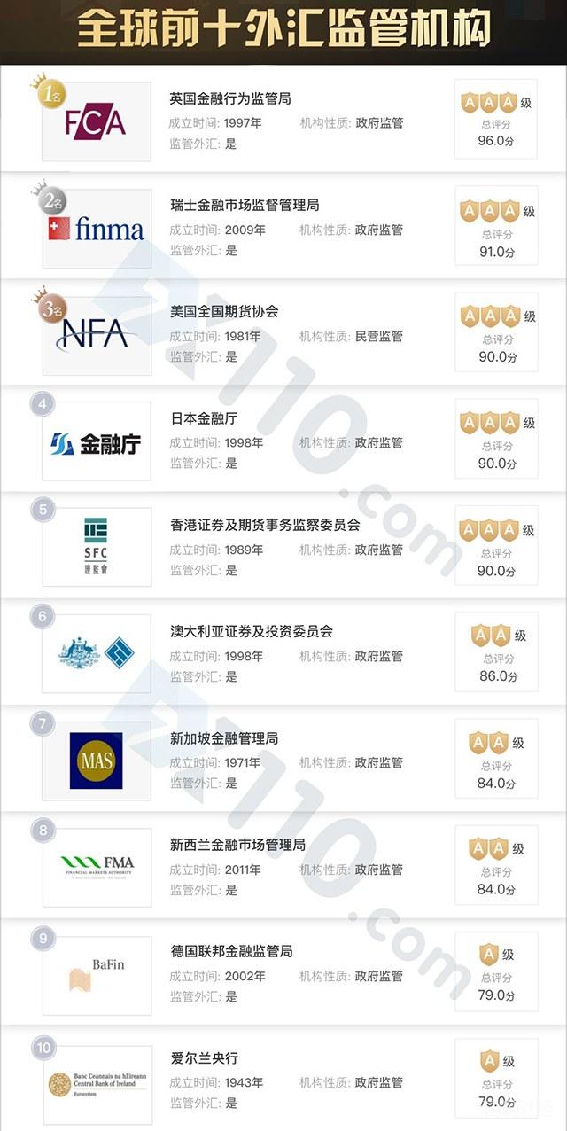 全球前十外汇监管机构排行榜 哪些受理中国大陆客户投诉?
