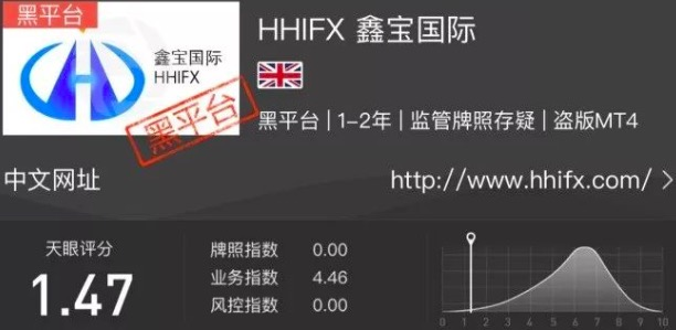 HHIFX鑫宝国际只出本金不出盈利 客服回复:入金入错了通道!
