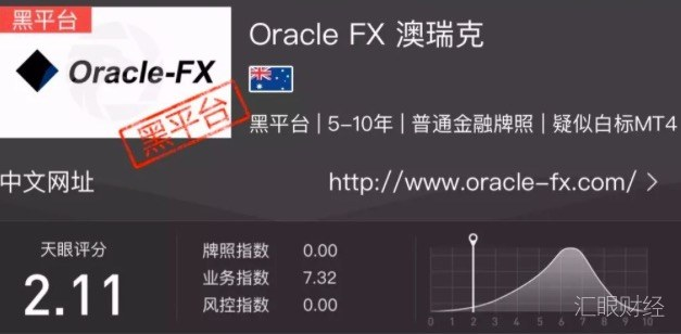 Oracle FX澳瑞克投资者账户被清零无法出金,客服失联平台关网跑路!