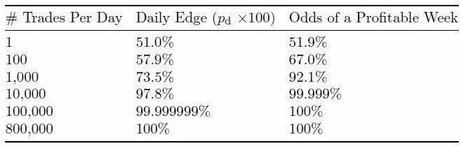 """年只有一天亏损,用高频和胜率做到长期稳定盈利可能吗?"""""""
