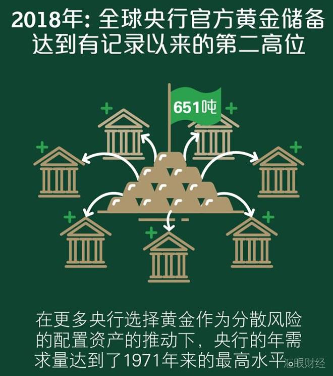 """018年全球央行净购买黄金651.5吨,创46年新高!国际金价看涨至1400美元"""""""