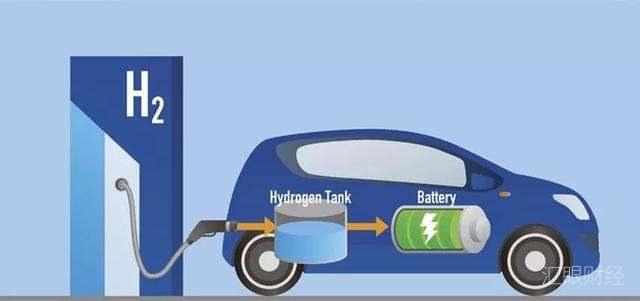 """张家口出台冬奥会氢能保障工程建设方案 产能达10000吨/年 这些上市公司受""""氢""""睐"""