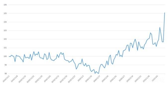 """BlockVC全维度解析币市""""连环暴跌""""迷局:去杠杆新周期开启,市场亟待休养生息"""