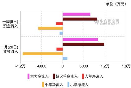 """新天然气成股价业绩""""双料""""龙头 近5日超大单资金净流入近亿元"""
