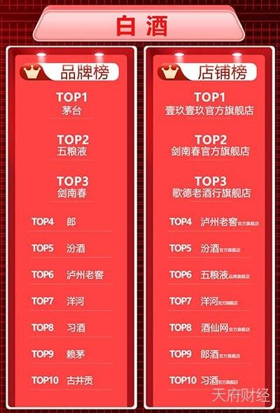 """""""茅五剑""""霸占618白酒品牌榜 剑南春在京东、苏宁销量分别增长2倍、10倍"""