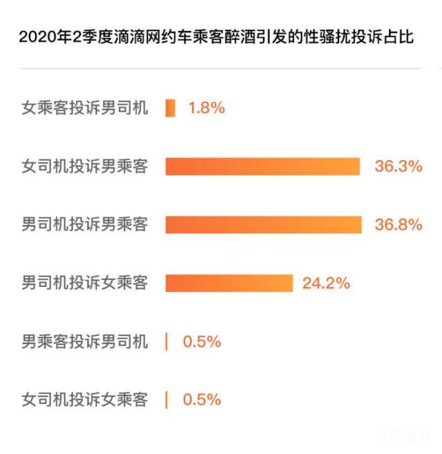 滴滴酒后乘车Top 5省份:山东、广西、福建、广东、河北