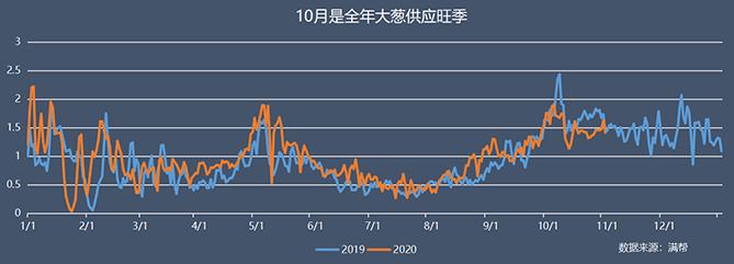 """""""葱""""忙涨价:10月云南大葱货量同比下降35%,大葱主产区山东货运量同比下降55%"""