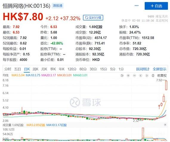 """资本疯抢流媒体""""黑马"""" 恒腾网络半日大涨37%"""