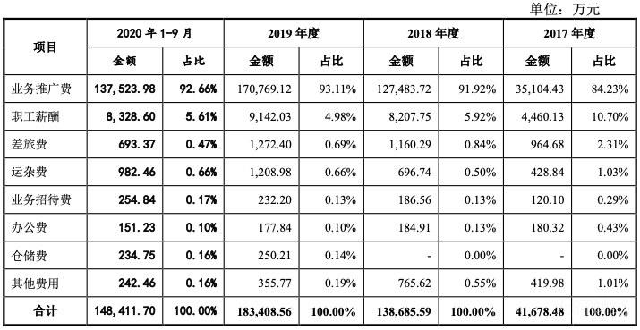 倍特药业IPO:成本0.87元的注射液卖161元 一半营收用于业务推广