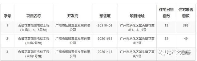 广州重拳整治楼市乱象:雅居乐、建发等被通报 合景泰富旗下项目违规操作被查处